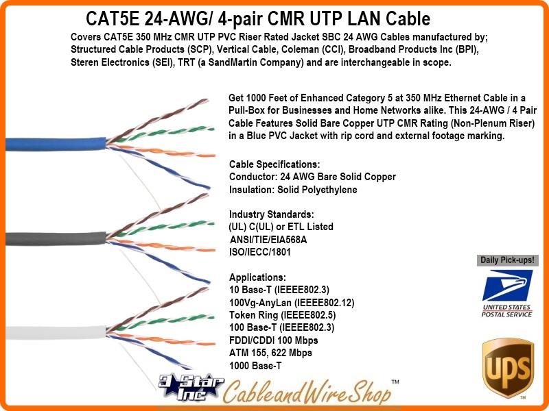 Pvc Vs Plenum Cable : Cat e mhz cmr utp awg sbc blue pvc networking cable