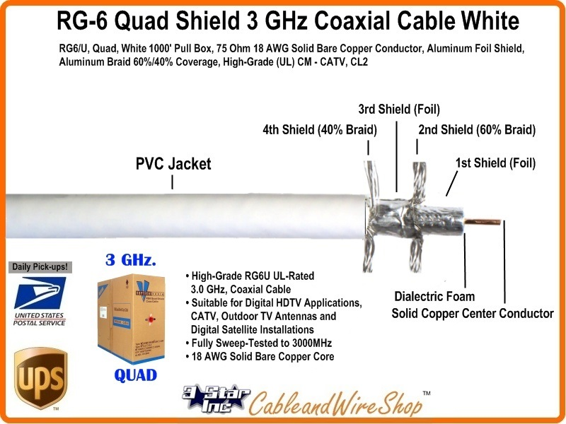 RG6 Quad Shield Coaxial Cable Solid Copper 3 GHz White 1000 Feet | 3 ...